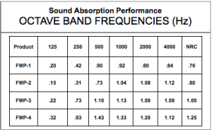 Sound absorption performance