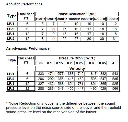 acoustic_louver_perform_data