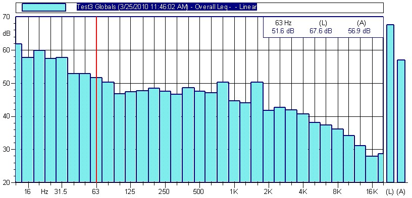 Sound Measurement Graph