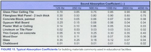 absorption coefficients