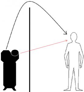 Noise - Path - Receiver Concept