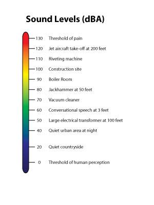 carta dei livelli sonori in decibel