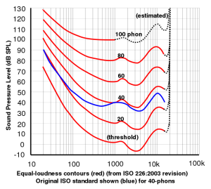 equal loudness curves