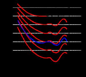 curve di loudness uguali