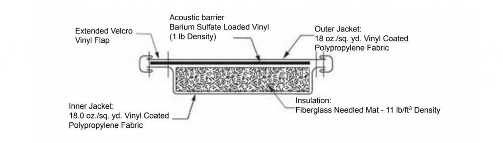 Compressor Sound Blankets