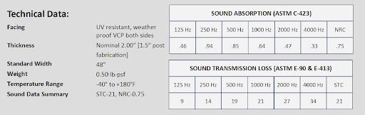 Model CSSB-2 Construction Sound Barrier Blanket